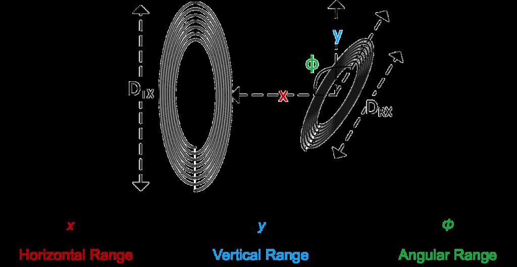 Coil range