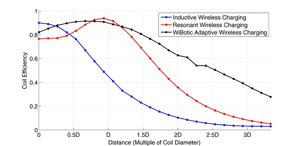 Efficiency-Comparisons